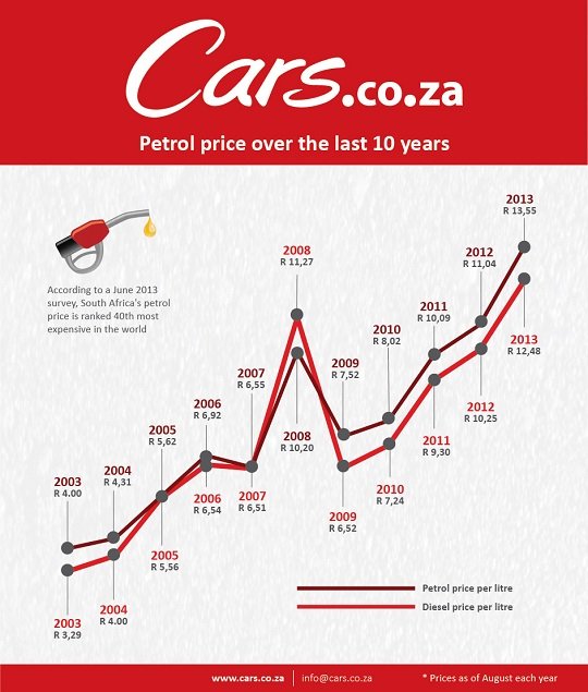 Petrol-price-south-africa-infographic