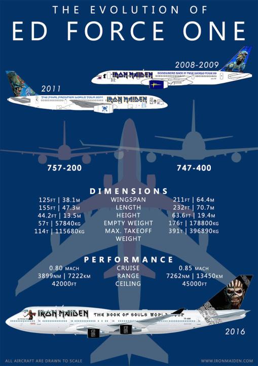 Iron Maidan Plane Ed Force One Boeing