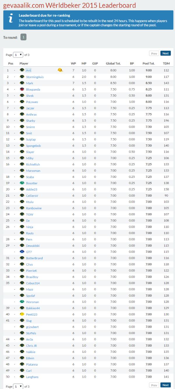 World Cup gevaaalik.com pool Results 20150921