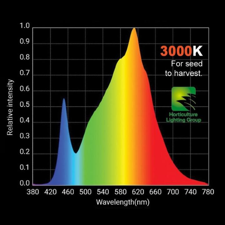 100watt Led Grow Light Hlg 100 V2 Gevaaalik Com