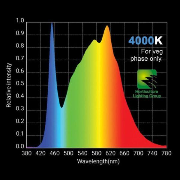 4000k Light spectrum LED grow light